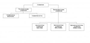 Схеми - класификация