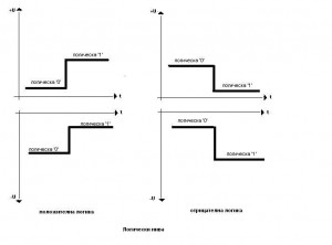 Схеми - логически нива