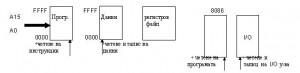 Снимка - микропроцесорна