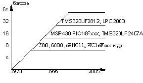 Електроника - микропроцесори
