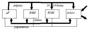 Електроника - блокова схема